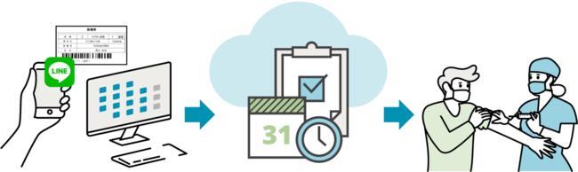 住民は普段使い慣れたスマホのアプリから、24時間、場所を問わず予約