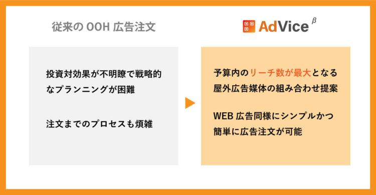 投資対効果から決める屋外広告注文システム「ADVICE」